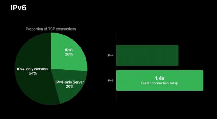 Apple Minta Developer Aplikasi Gunakan IPv6, Lebih Cepat dan Lebih Aman