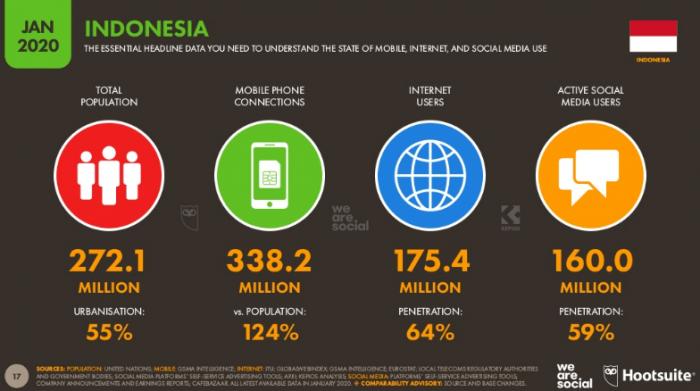 Digital 2020: Pengguna Internet Indonesia dalam Angka