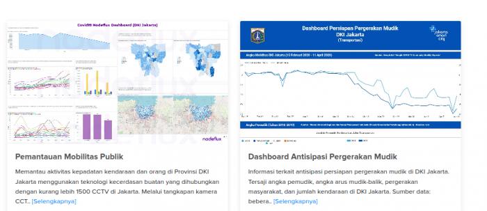 Jakarta Pantau Pergerakan Warga Saat PSBB Lewat 1.500 CCTV, Cek di Sini Hasilnya