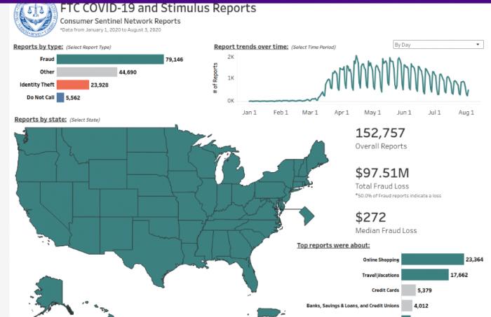 AS Merugi Hampir Rp1,5 Triliun karena Penipuan Covid-19 dan Pencurian Identitas