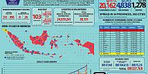Update Corona 21 Mei: Bertambah Hampir Seribu Kasus Baru, Lebih Separuhnya di Jawa Timur
