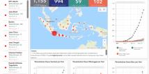 Covid19.go.id 28 Maret: Data 29 Provinsi Dibanding Kemarin